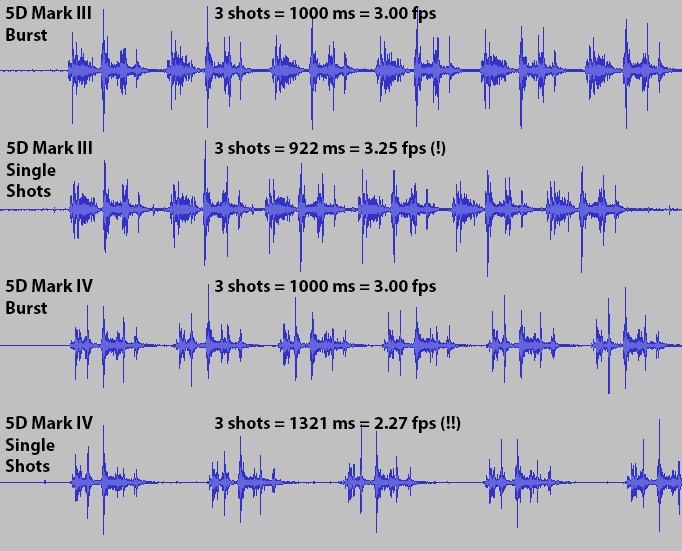 Comparison of 5D Mark III and Mark IV in various SILENT modes (not the high speed ones). The 1000 ms results are not rounded - it really happens with such a precision. Actual sound levels are not comparable - the recording cell phone was not in the exact same distance.