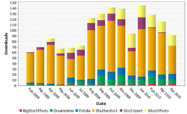 Počet prodaných licencí po měsících