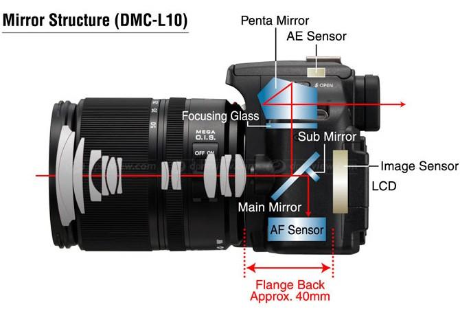 Obrázek od Panasonicu ukazuje průřez typickou zrcadlovkou. Soustava dvou zrcátek umožňuje pohled do hledáčku a zároveň přivádí světlo (a tedy obraz) k ostřicím senzorům.